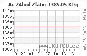 Kurz zlata - Graf spot - Kč/g