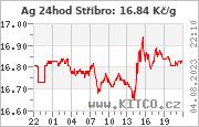 Kurz stříbra – SPOT 24hod Kč/g