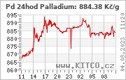 Paladium - graf ceny